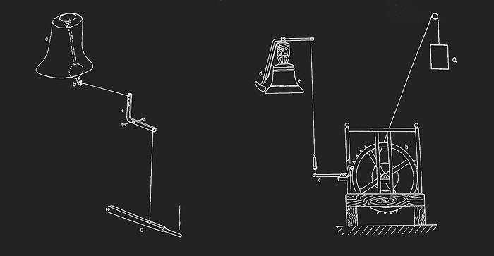 Схема управления карильоном в ручном и автоматическом режиме